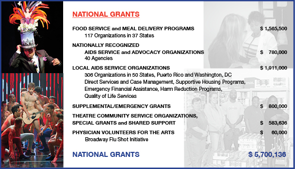 2014 AR National Grants