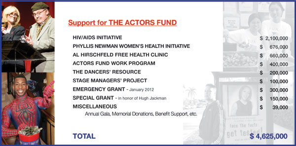 Annual-Report-FY2012-The-Actors-Fund-Support