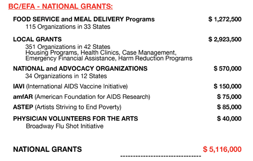 National Grants Totals