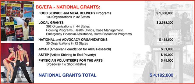 2009 Grants