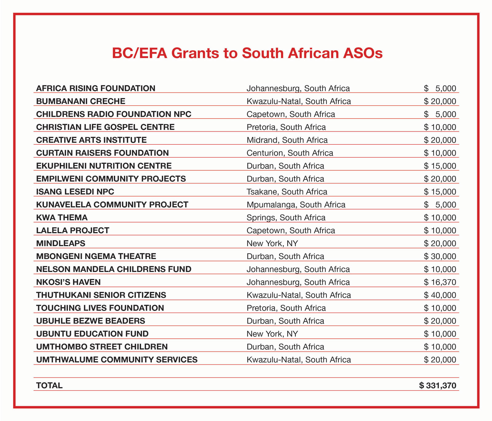 AR 2011-2015 BCEFA Grants to South African ASOs