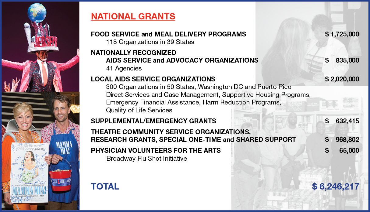 National Grants - 2015 Annual Report